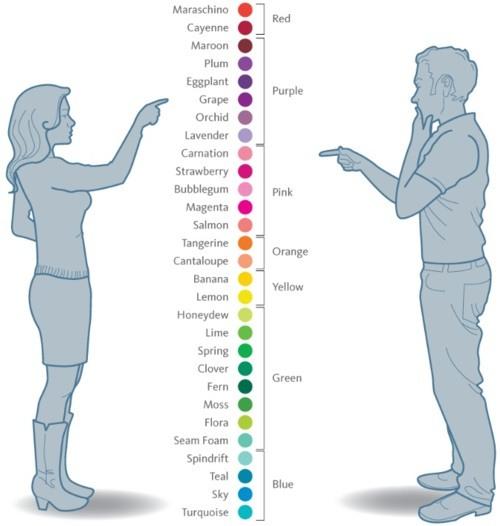 Color POV men vs. women