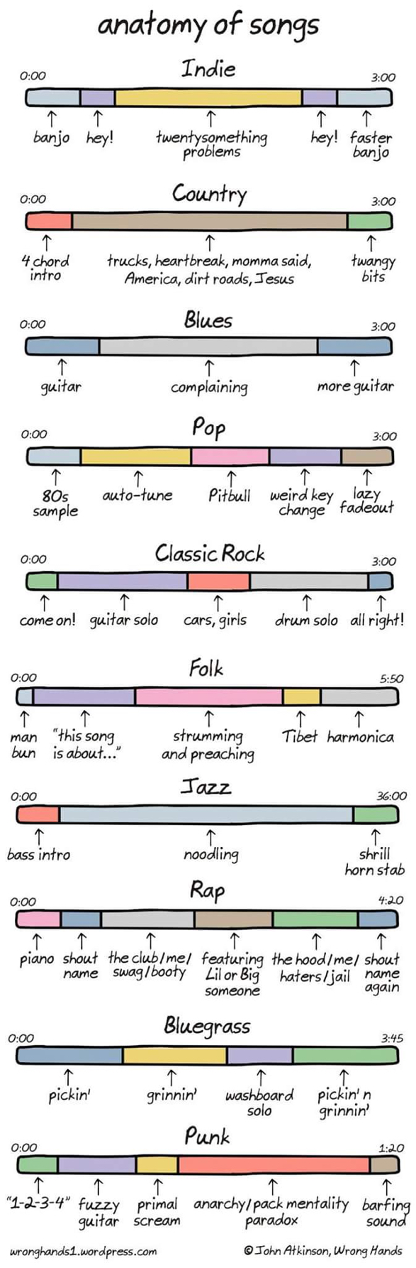 The anatomy of songs