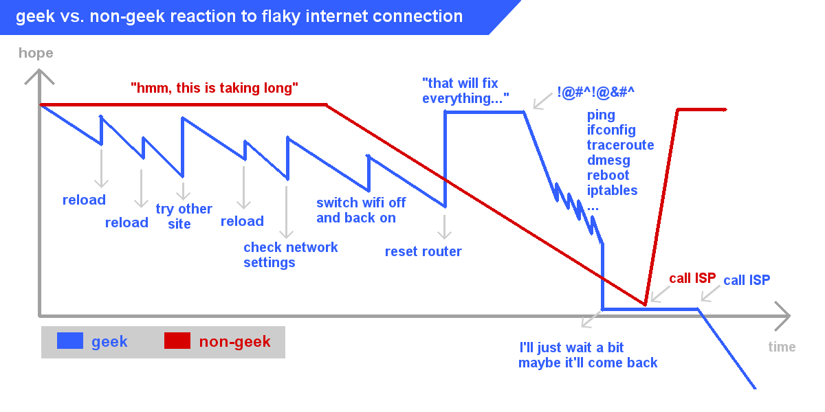 crappy internet connection - geek vs non geek