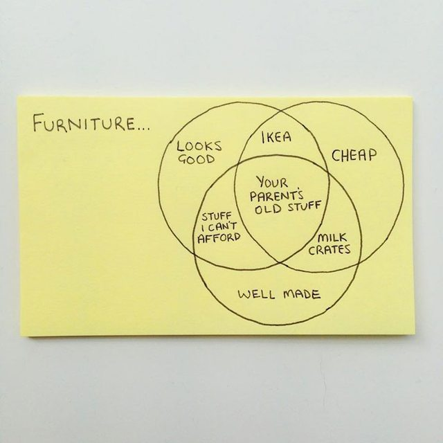 Post-it note - Furniture purchase logic