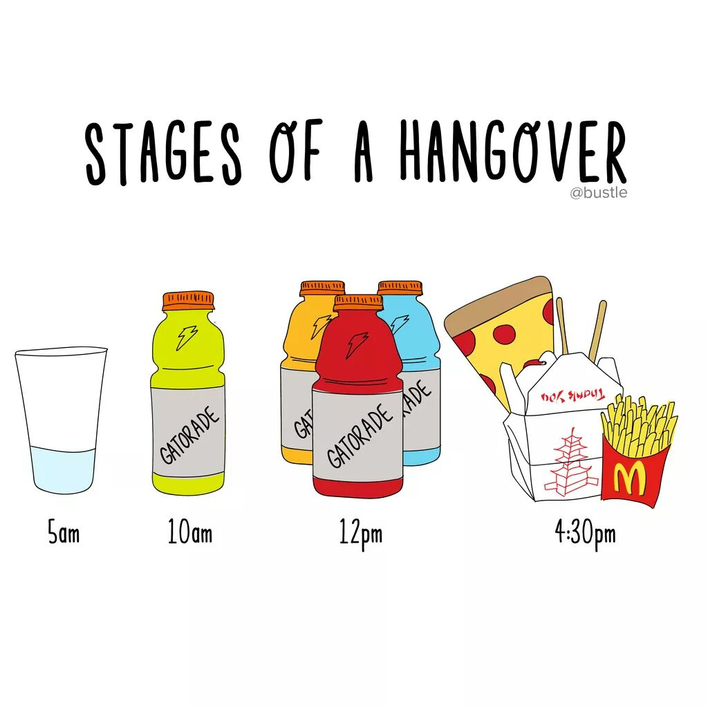 Stages of a hangover